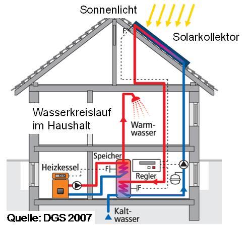 Das Bild zeigt schematisch den Aufbau einer solarthermischen Anlage