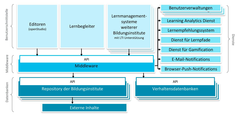 Architektur des Lernbegleiters