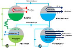 Bild: Prinzip der Sorptionskühlung. Eigene Darstellung nach Fachinformationszentrum Karlsruhe.
